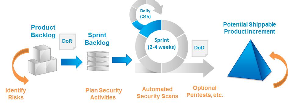 agile-security